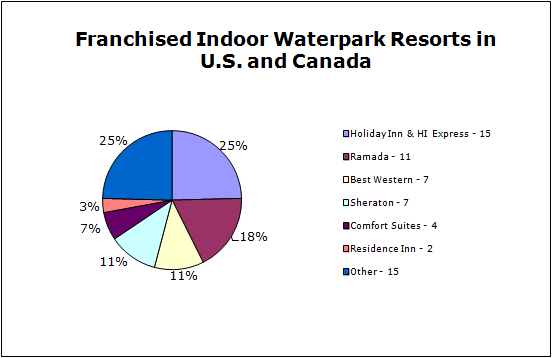 download 1 1 - Indoor Waterpark Resorts Supply and Demand Mid-Year 2009 Update