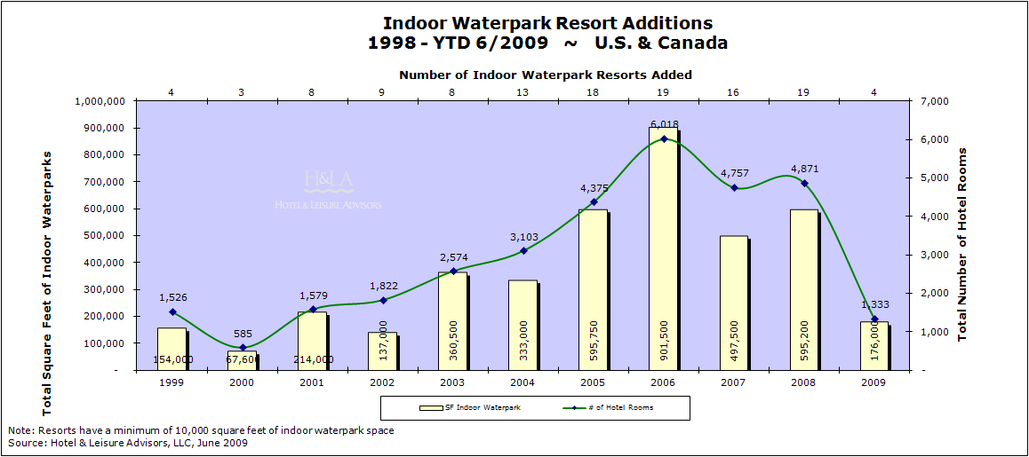 download 2 - Indoor Waterpark Resorts Supply and Demand Mid-Year 2009 Update