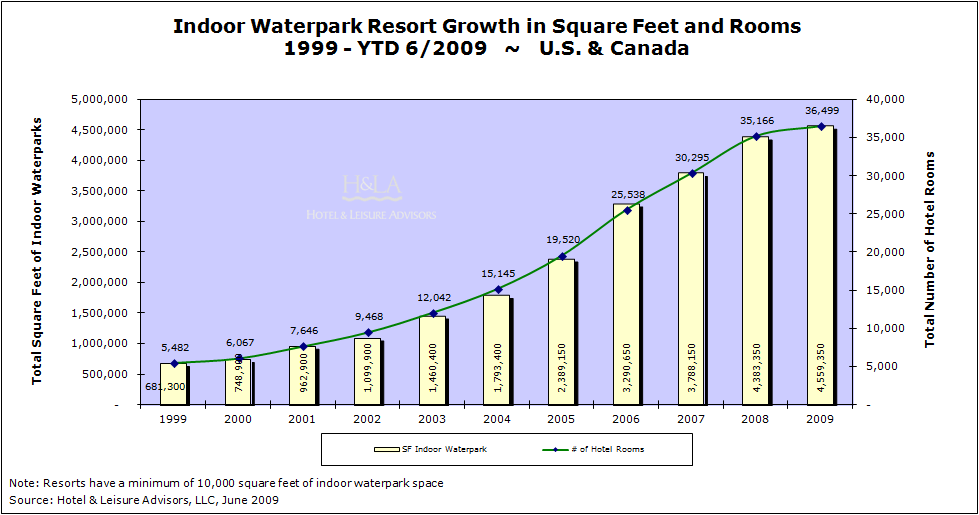download 5 - Indoor Waterpark Resorts Supply and Demand Mid-Year 2009 Update