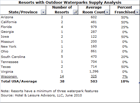 download 3 - Waterpark Resorts Supply and Demand 2010 Update