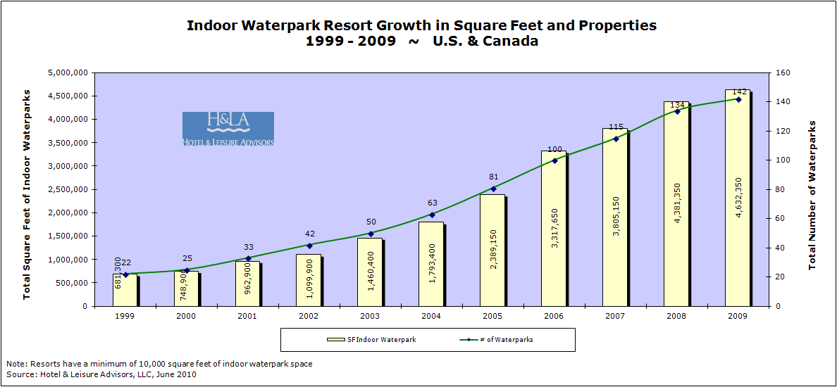 download - Waterpark Resorts Supply and Demand 2010 Update