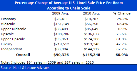 download 1 - The Growing Gap in Hotel Sales