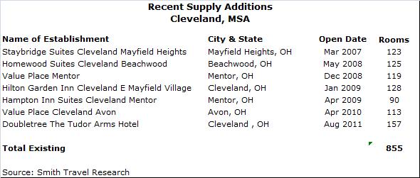 download 1 - Cleveland Lodging Market Overview