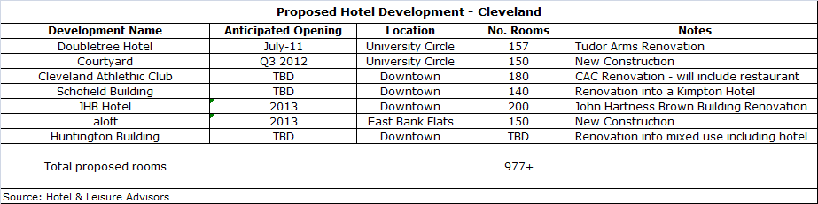 download 2 - Cleveland Lodging Market Overview