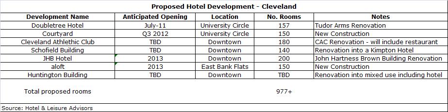 download 2 - Cleveland Lodging Market Overview