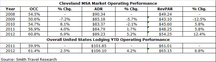 download - Cleveland Lodging Market Overview
