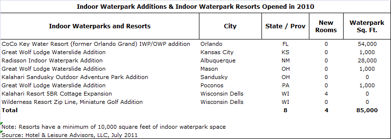 download 3 - Waterpark Resorts Supply and Demand 2011 Update