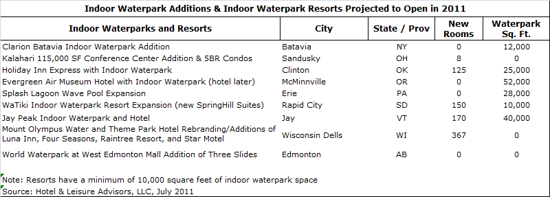 download 4 - Waterpark Resorts Supply and Demand 2011 Update