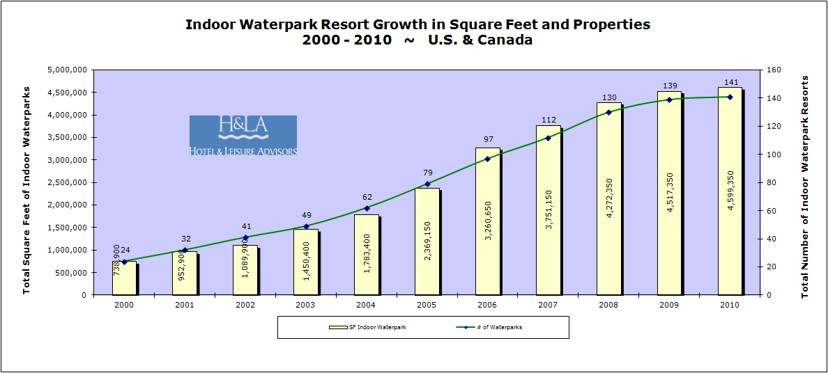 download - Waterpark Resorts Supply and Demand 2011 Update