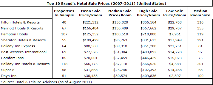 download 1 - Ten Largest Hotel Brands' Average Sale Prices