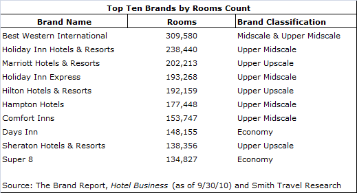 download - Ten Largest Hotel Brands' Average Sale Prices