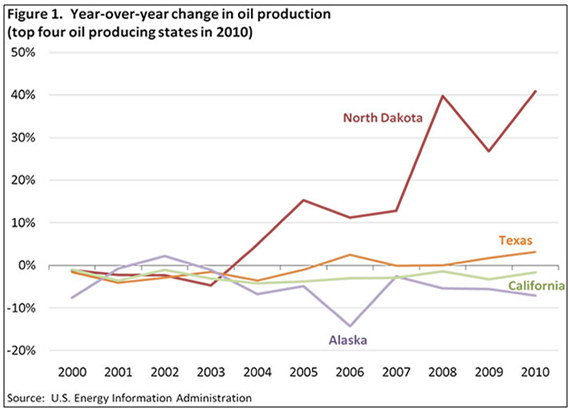 image 1 - Impact of the Oil Boom on Hotel Markets