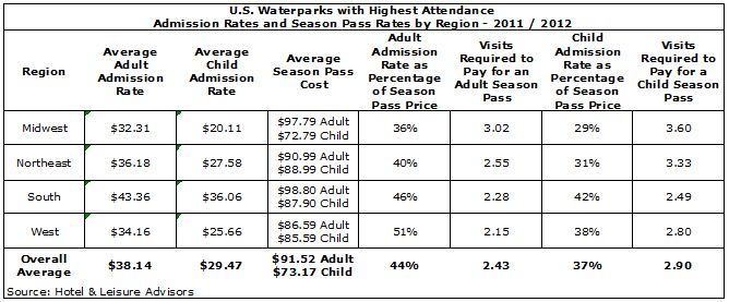 image 287d5519282b0693d8250ff000080cb1b - Season Pass Price Positioning at Outdoor Waterparks