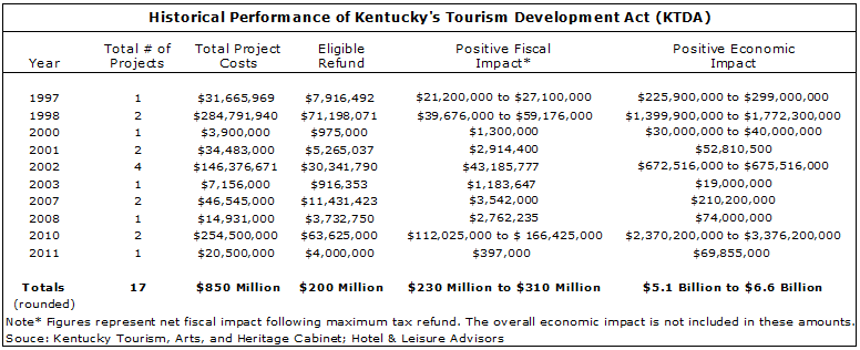 image 140d4519282b0693d8250ff000080cb1b - The Impact of State Incentivized Tourism Development