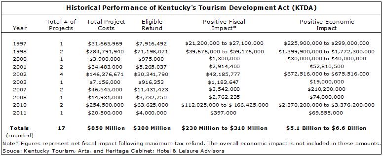 image 140d4519282b0693d8250ff000080cb1b - The Impact of State Incentivized Tourism Development