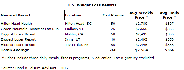download 1 - Weight Loss Resorts Boon for Developers