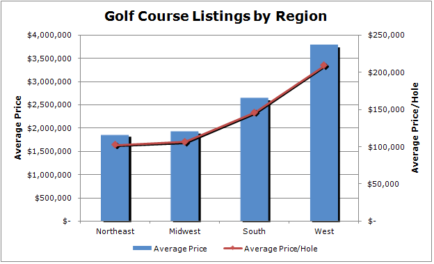 download 1 - Analysis of Golf Course Listing Prices
