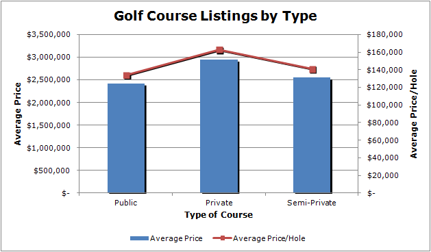 download 2 - Analysis of Golf Course Listing Prices