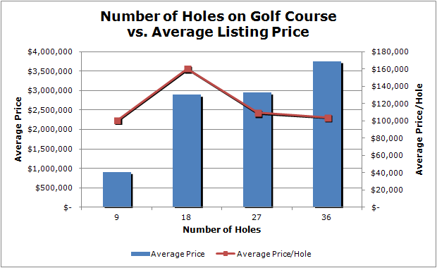 download 3 - Analysis of Golf Course Listing Prices