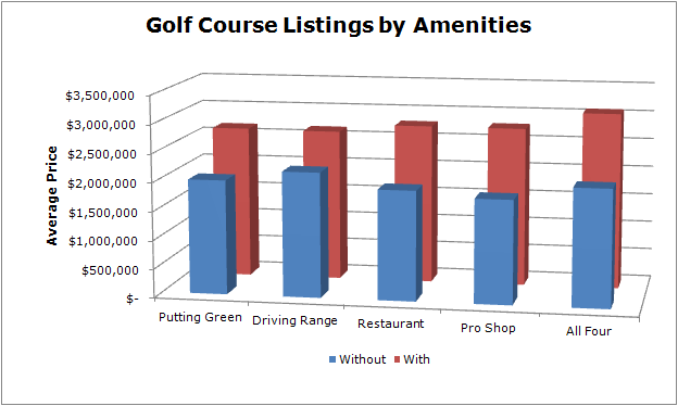 download 4 - Analysis of Golf Course Listing Prices