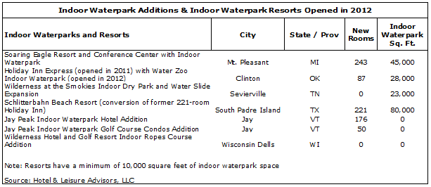 image 207d3519282b0693d8250ff000080cb1b - Waterpark Resorts Supply and Demand 2013 Update