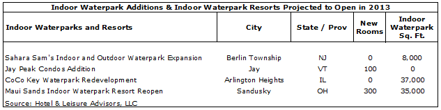 image 316d3519282b0693d8250ff000080cb1b - Waterpark Resorts Supply and Demand 2013 Update