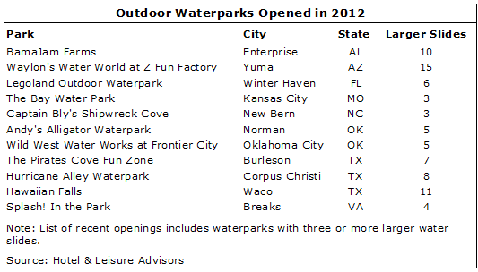 image 4 - Waterpark Resorts Supply and Demand 2013 Update