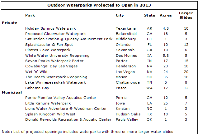 image 5 - Waterpark Resorts Supply and Demand 2013 Update