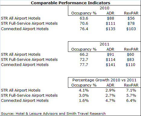download 1 - Performance Soars at Airport Terminal Hotels