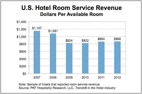image 17cd2519282b0693d8250ff000080cb1b - Room Service More Than a Revenue Generator?