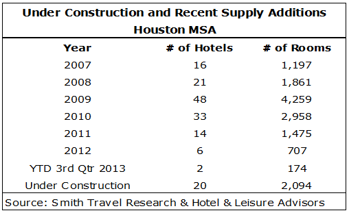 image 1f5d1519282b0693d8250ff000080cb1b - Recession Recovery and Continued Growth in the Houston Hotel Market