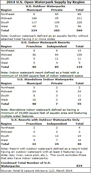 article image 1 - 2014 Waterpark Resorts Supply and Demand Update