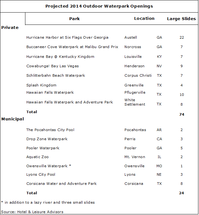 article image 4 - 2014 Waterpark Resorts Supply and Demand Update