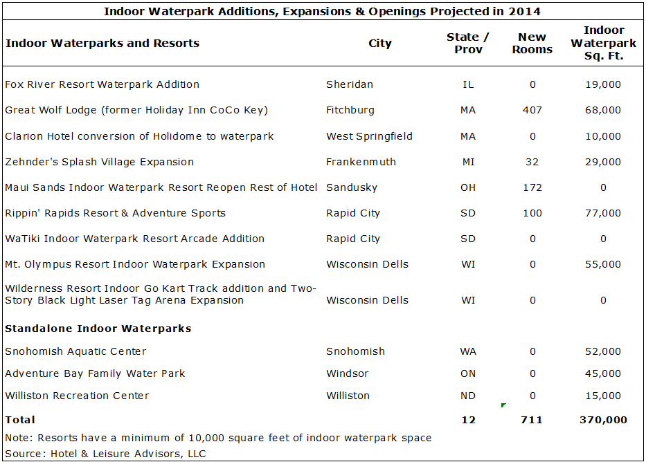 capture 2 - 2014 Waterpark Resorts Supply and Demand Update