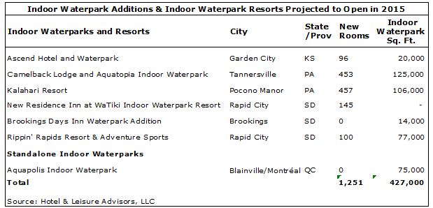 download 1 - 2015 Waterpark Industry Update
