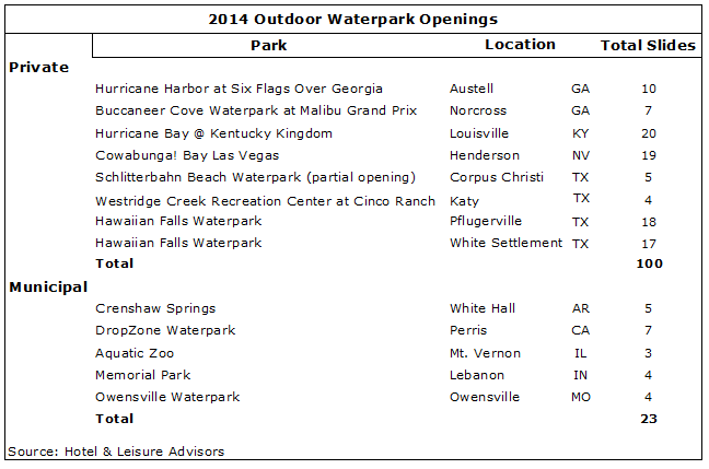 download 5 - 2015 Waterpark Industry Update