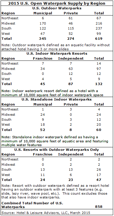download - 2015 Waterpark Industry Update