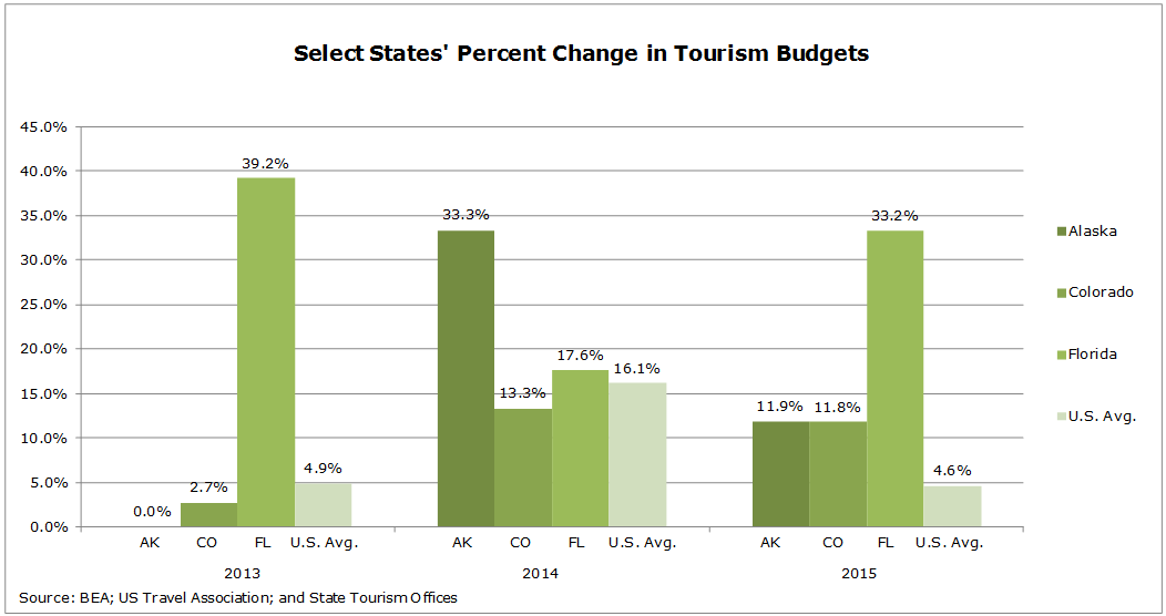 download 5 - Measuring the Economic Benefits of Tourism