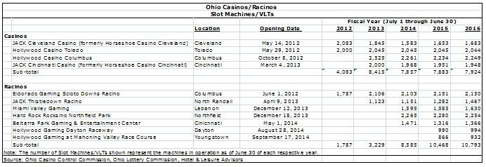 OhioGamingChart1 10052016 - Gaming a Winning Bet in Ohio