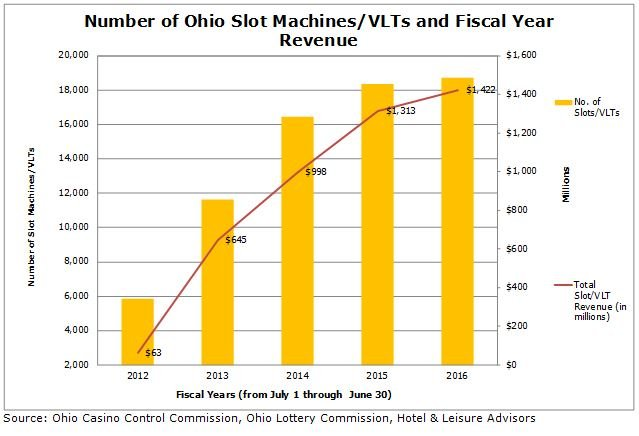 OhioGamingChart2 10052016 - Gaming a Winning Bet in Ohio