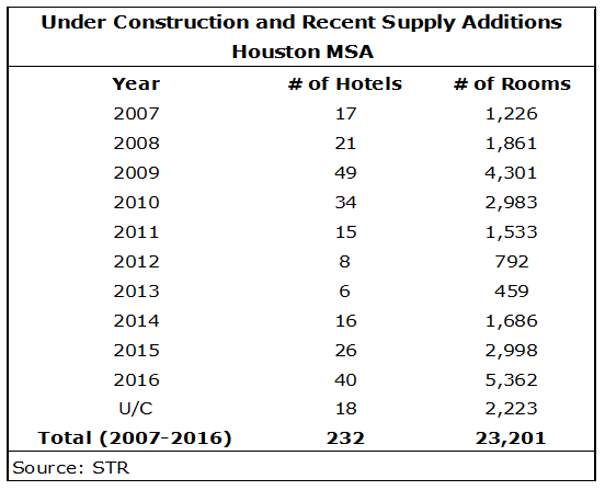 download 1 - Houston Hotel Market: Will 2017 be Up or Down