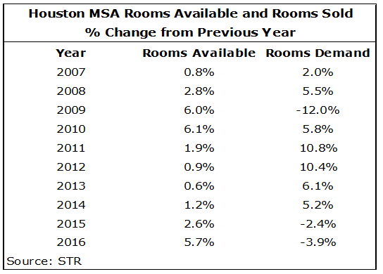 download 2 - Houston Hotel Market: Will 2017 be Up or Down