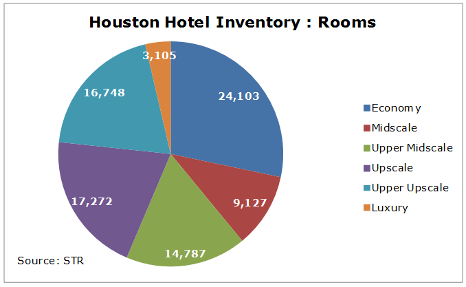 download 3 - Houston Hotel Market: Will 2017 be Up or Down