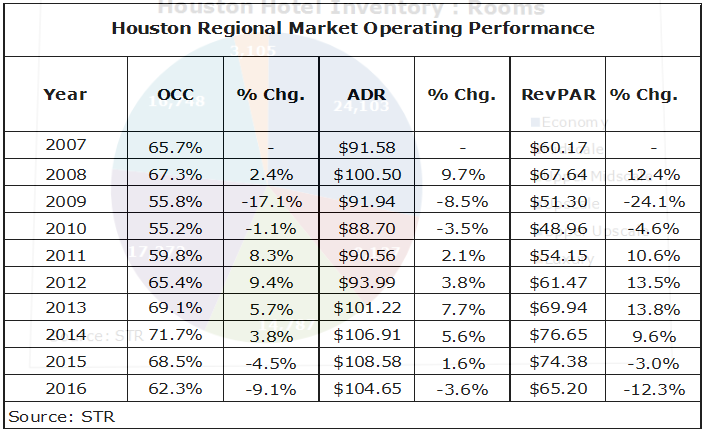 download 4 - Houston Hotel Market: Will 2017 be Up or Down