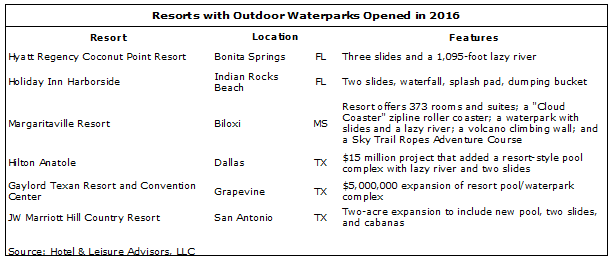 download 3 - 2017 Waterpark Forecast: Continued Growth
