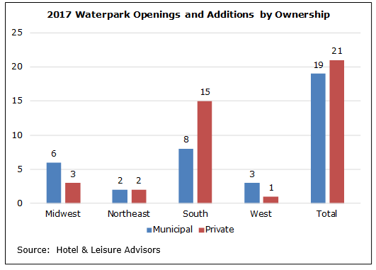 download 5 - 2017 Waterpark Forecast: Continued Growth
