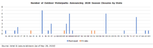 528 graph 300x94 - COVID-19 Impact on Waterparks