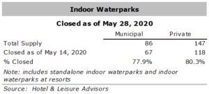 528 table 2 300x135 - COVID-19 Impact on Waterparks