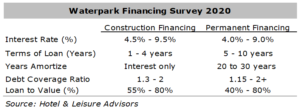 WF2 300x108 - Waterpark Financing Fundamentals
