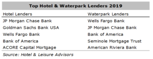 wf1 300x117 - Waterpark Financing Fundamentals